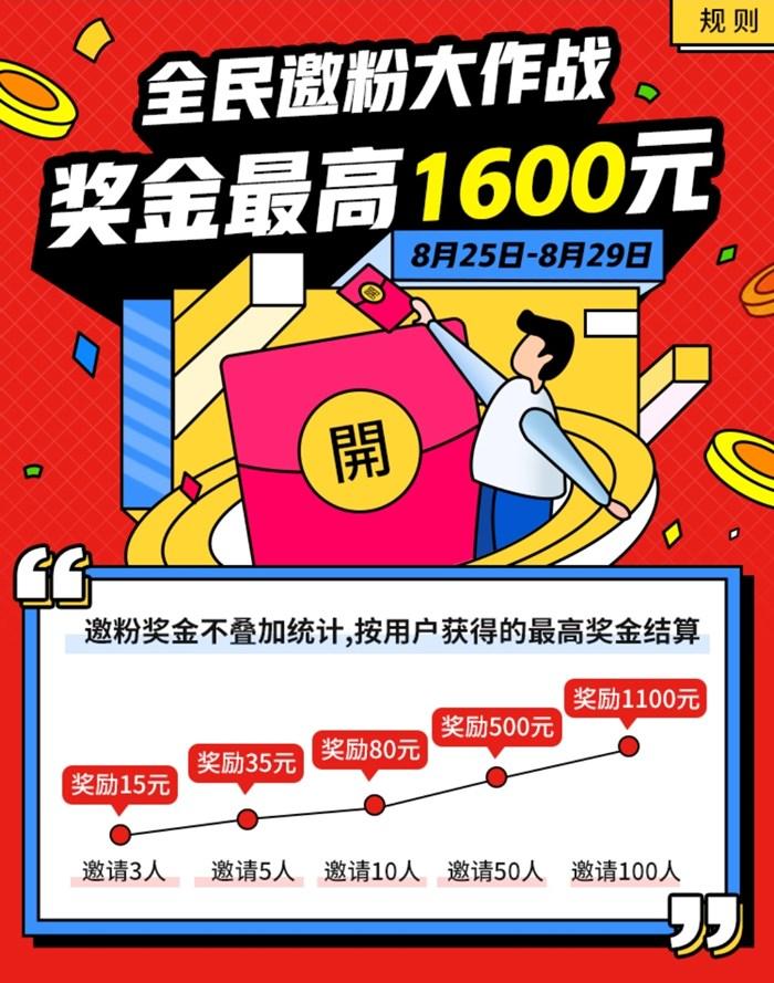 花生日记官方:全民邀粉大作战、最高奖励1600元